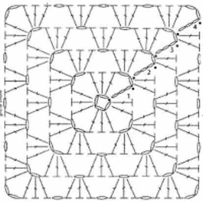 schema del granny square